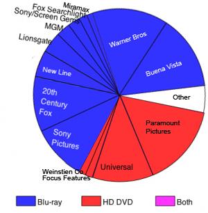 HD Format War